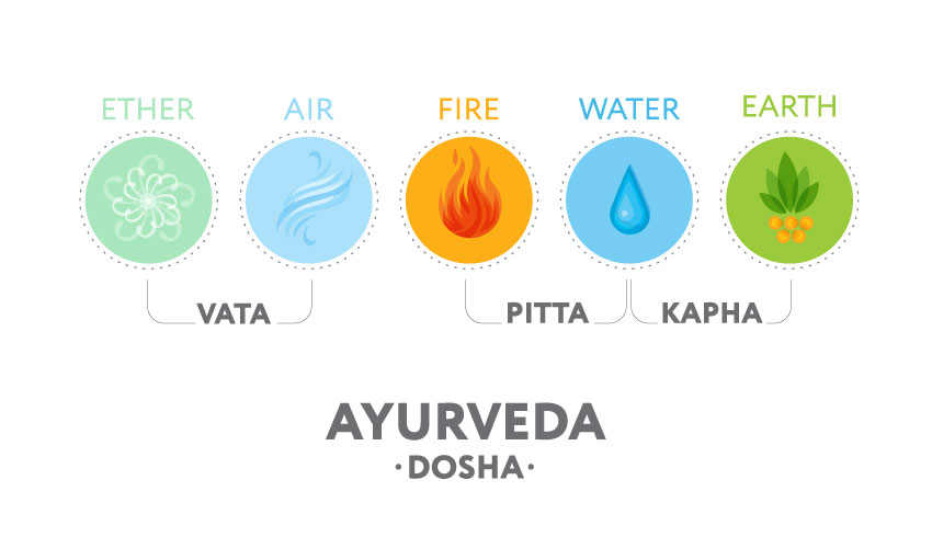 How to Balance Vata Pitta Kapha For Beginners